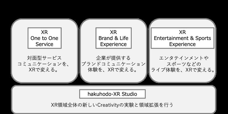 新たな体験から企業や人々の新しい関係構築を目指す「hakuhodo-XR」始動